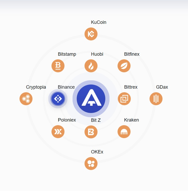 All exchanges accumulated to ApiTrade interface